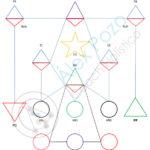 Diseño-Carta-Numerología en base 22 alex pozo